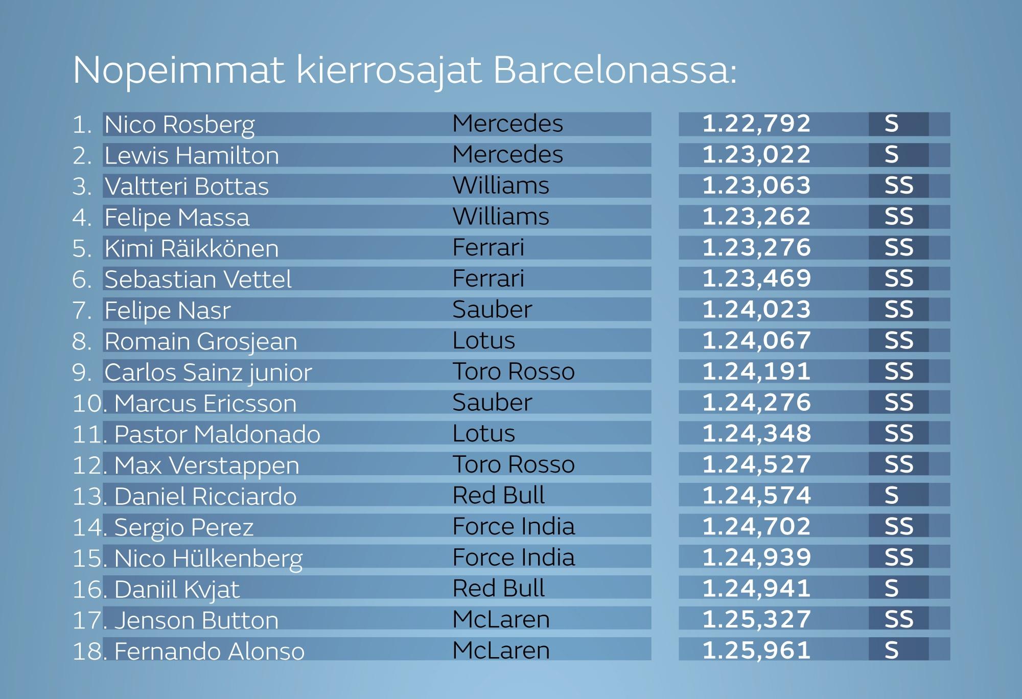Nopeimmat kierrosajat Barcelonan F1-testeissä