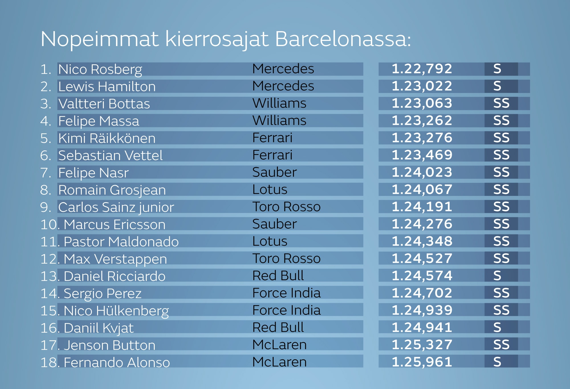 nopeimmat-kierrosajat-barcelonan-f1-test