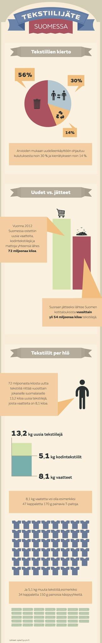 Tekstiilijäte Suomessa