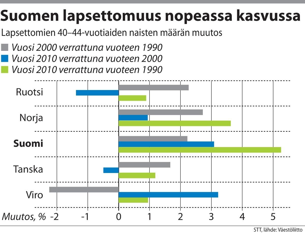 Lapsettomuuden kehitys Suomessa ja naapurimaissa.