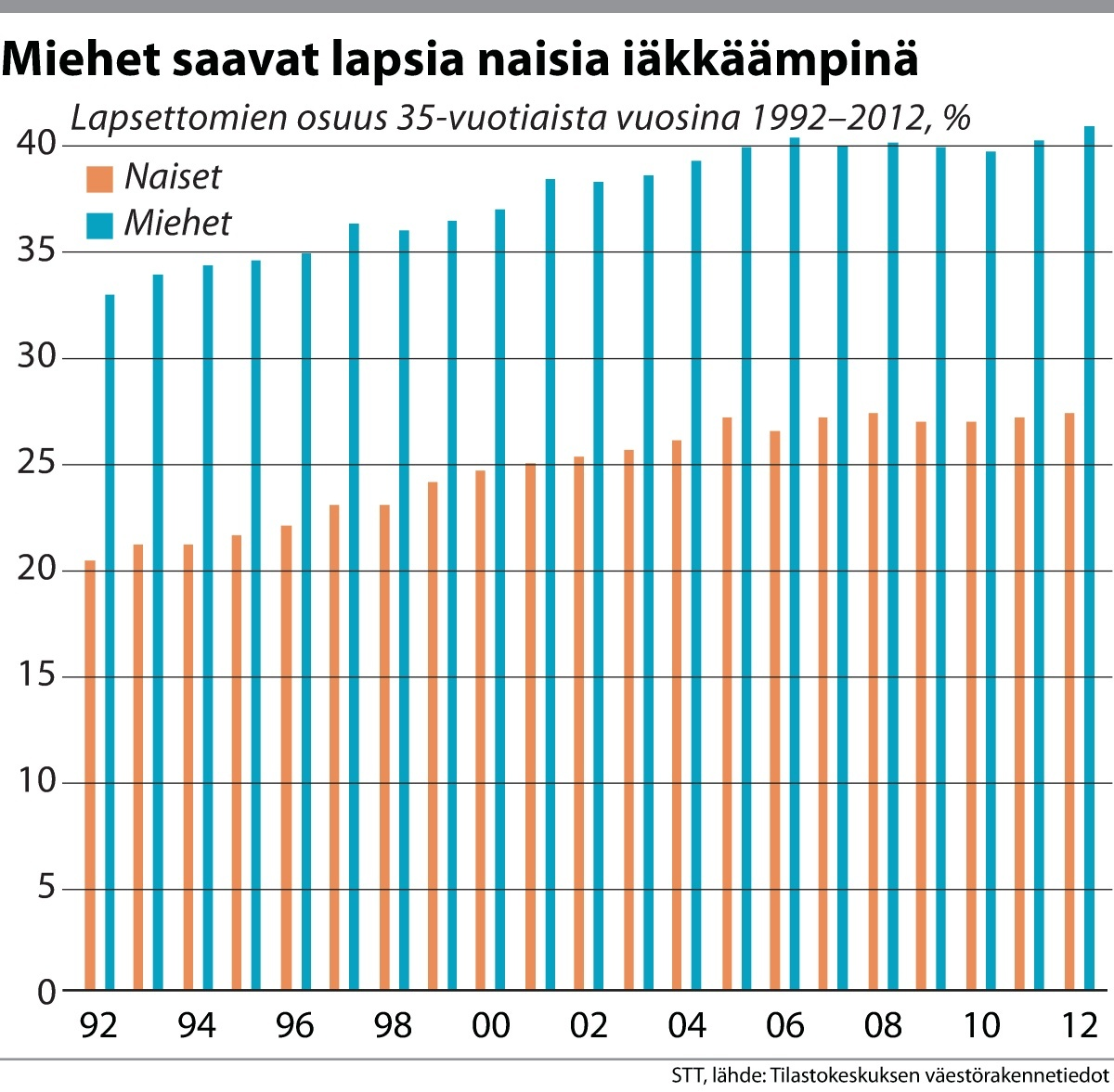 Lapsettomien osuus 35-vuotiaista vuosina 1992–2012.
