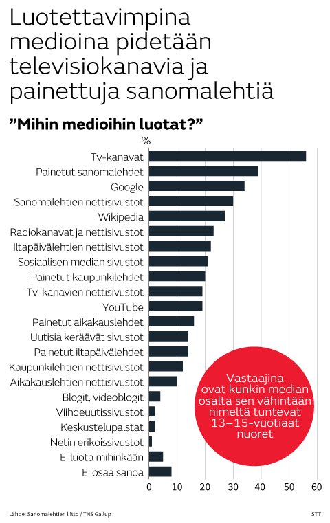 Nuoret mediakysely TNS gallup