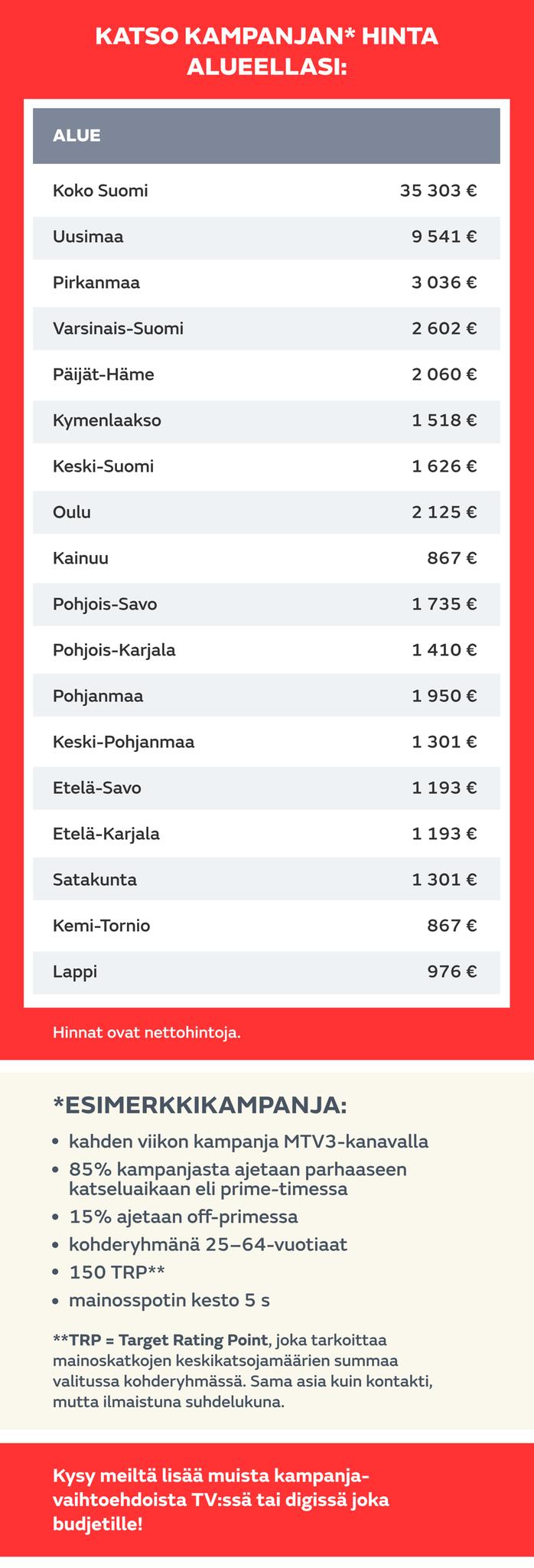 Paikallisen mainonnan hinnasto 2019