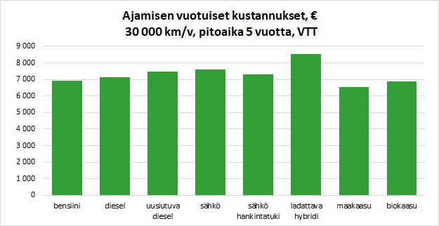 ajamisen-kustannukset-30000-vtt-graafi