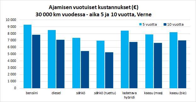 ajamisen-kustannukset-30000-verne-graafi