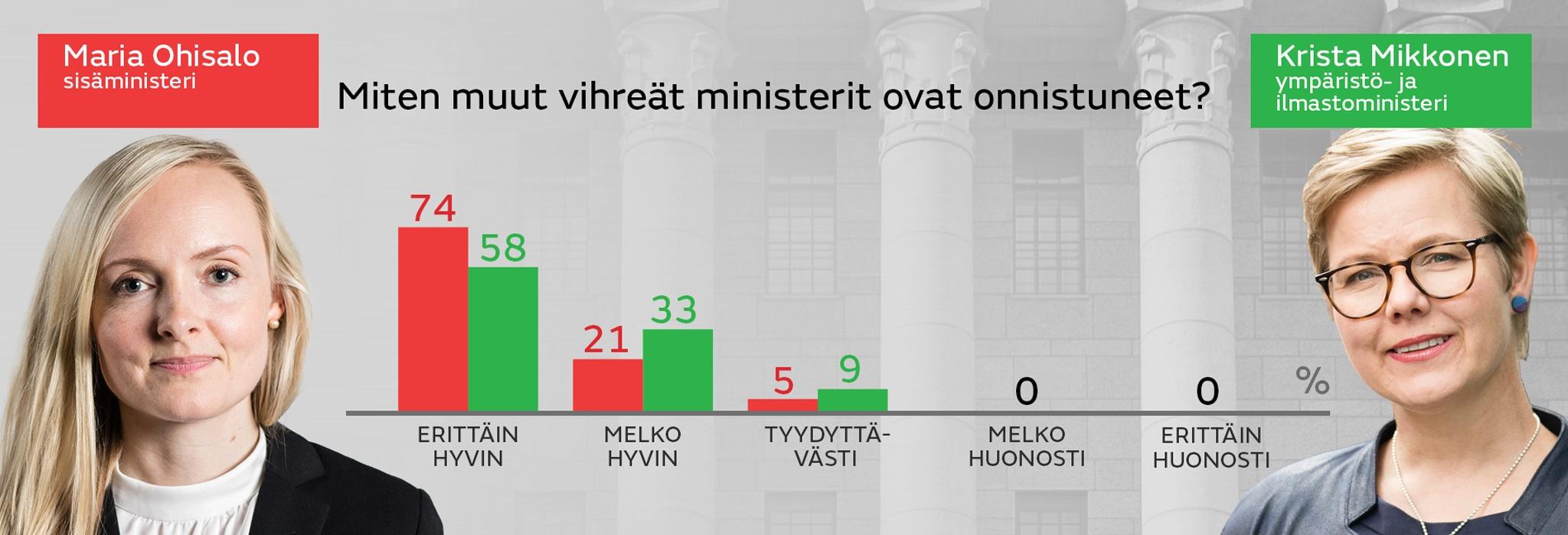 Vihreat_Miten muut vihreat ministerit ovat