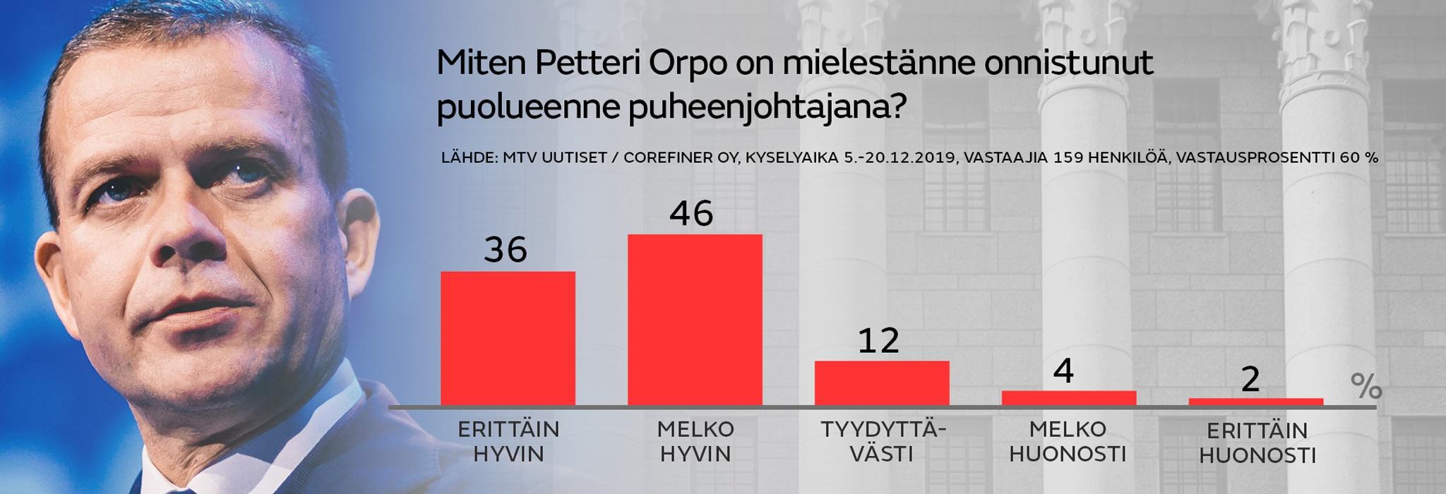Kokoomus Miten Petteri Orpo on mielestanne onnistunut
