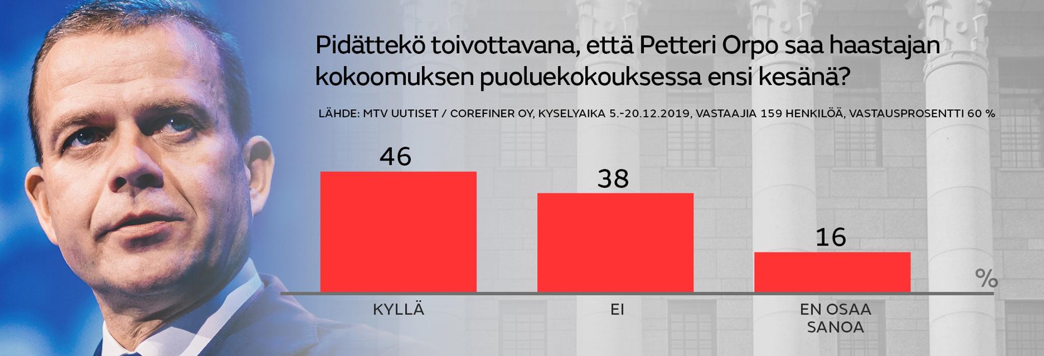 Kokoomus Pidatteko toivottavana etta Petteri Orpo saa hastajan