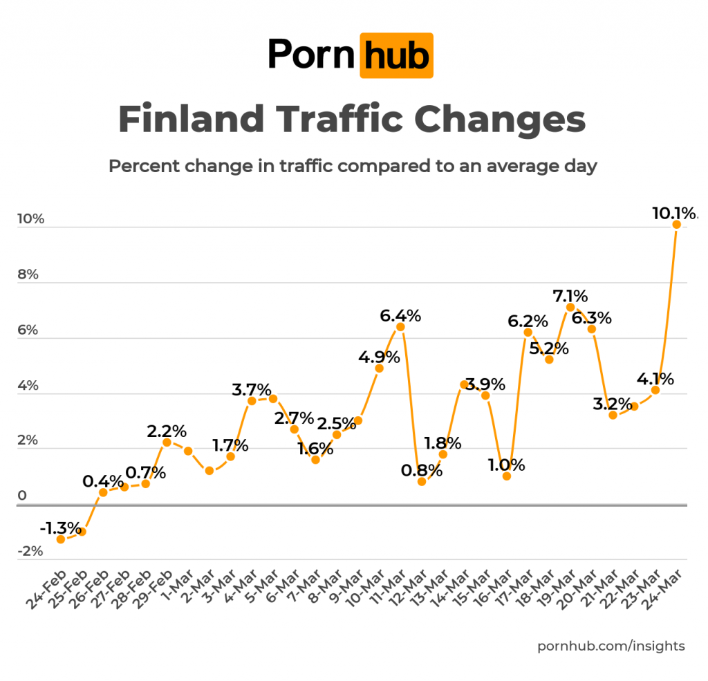 pornhub-insights-coronavirus-update-traffic-finland-1024x985
