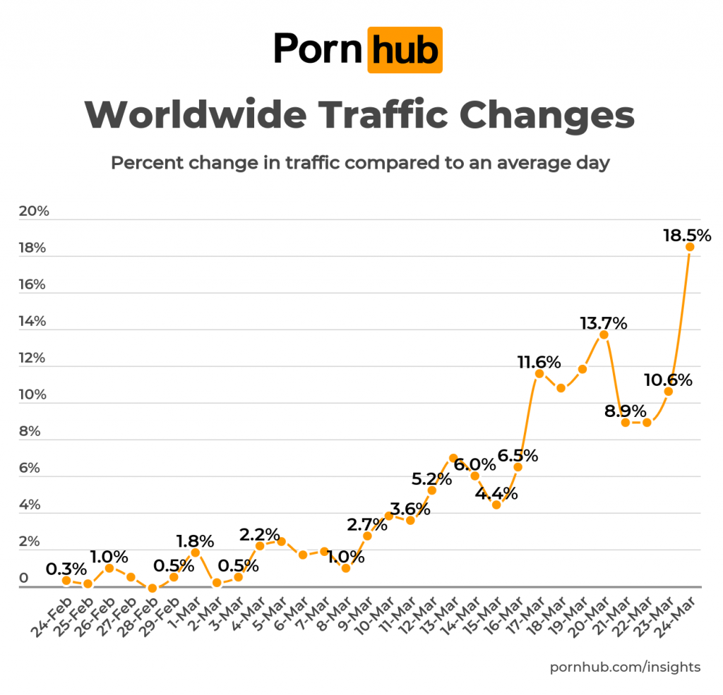 pornhub-insights-coronavirus-update-traffic-world-1024x985