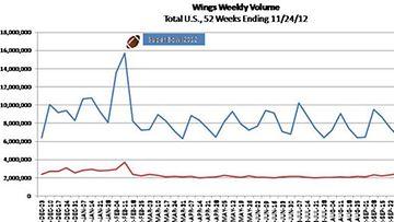anansiipien myynti viikottain supermarketeissa Yhdysvalloissa vuonna 2012