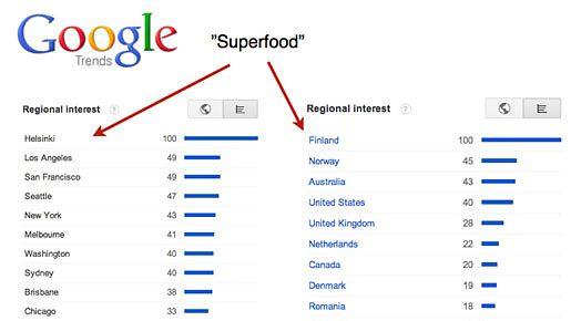 Google Trends -listauksessa superfood-termi on kuumaa kamaa Suomessa.