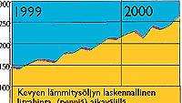 Lämmitysöljyn litrahinnan kehittyminen (tammikuu -99 - elokuu -00)