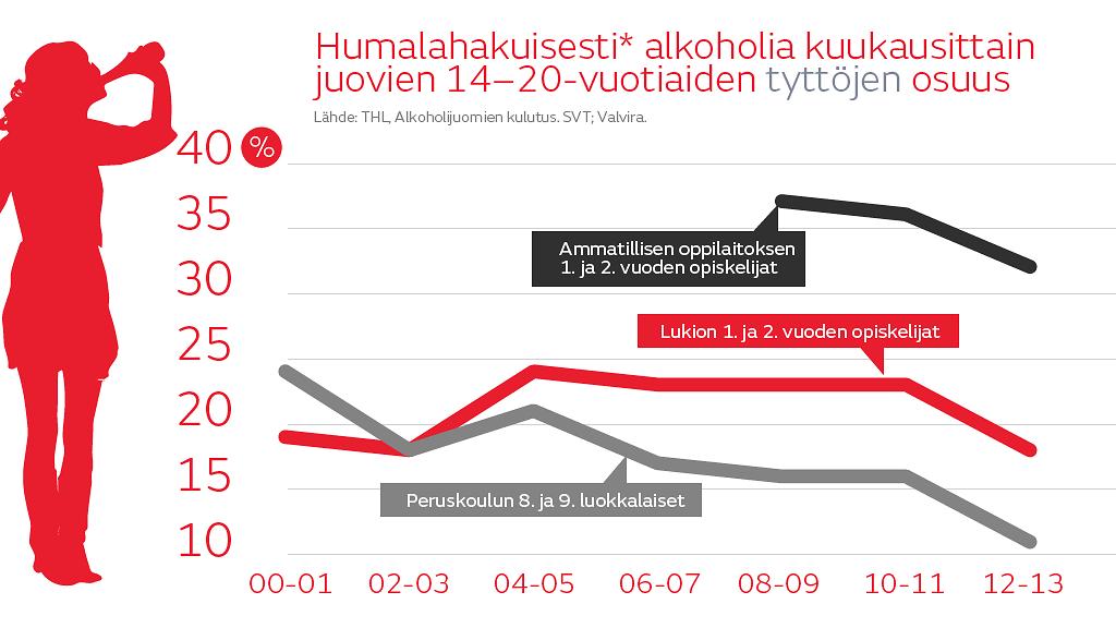 Nuorten Alkoholinkäyttö
