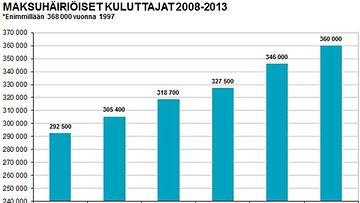 Maksuhäiriöiset kuluttajat (lähde: Deski.fi)