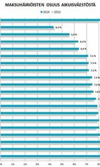 Maksuhäiriöisten osuus aikuisväestöstä. (lähde: Deski.fi)