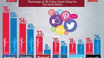 Miesten ja naisten sosiaalisen median käyttö Amerikassa