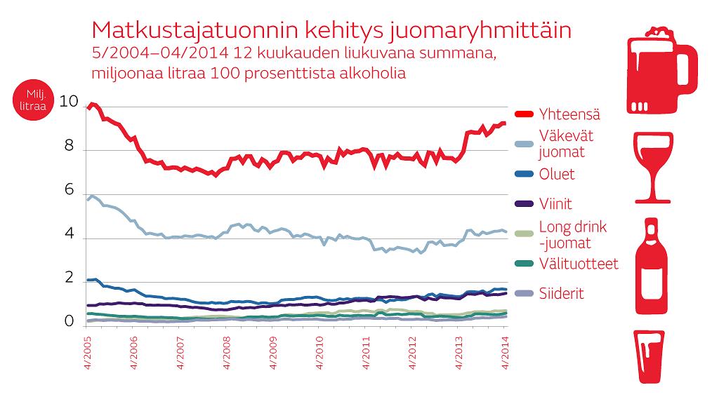 Alkoholin Tuonti Virosta Laivalla
