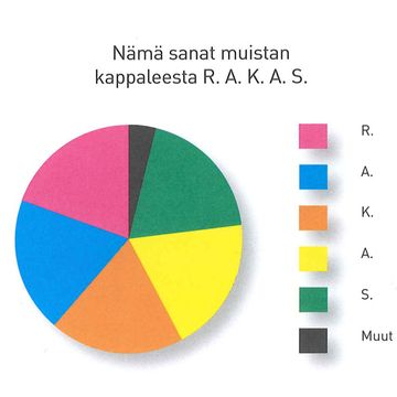 Missä sateenvarjo on, kun sitä tarvitaan? Ihminen, Suomi ja maailmankaikkeus pylpyröinä (1)