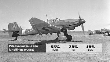 MTV Uutisten kysely: Suomen syytä olla Saksalle kiitollinen sota-ajan avusta - Kotimaa - Uutiset ...