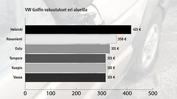 Näin autovakuutusten hinnat vaihtelevat paikkakunnittain - roimat erot - Kotimaa - Uutiset - MTV.fi