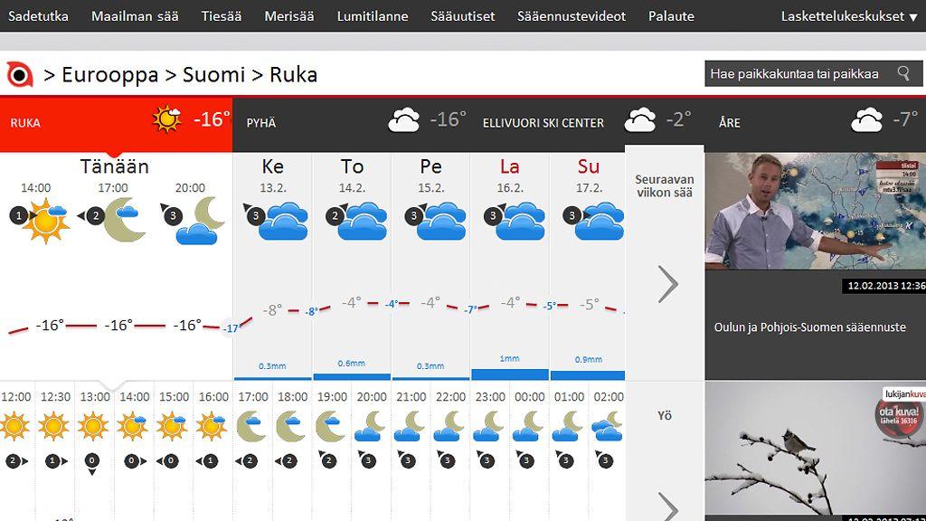 Maailman Sää Mtv3