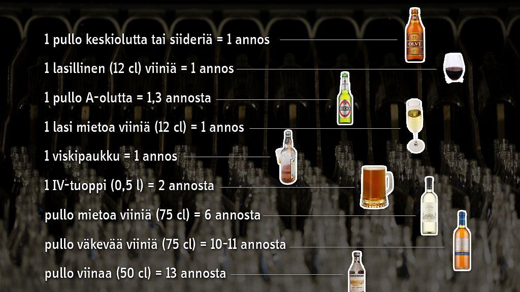 alkoholi viikkoannos
