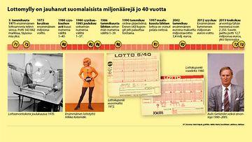 lotto arvonta 11.5