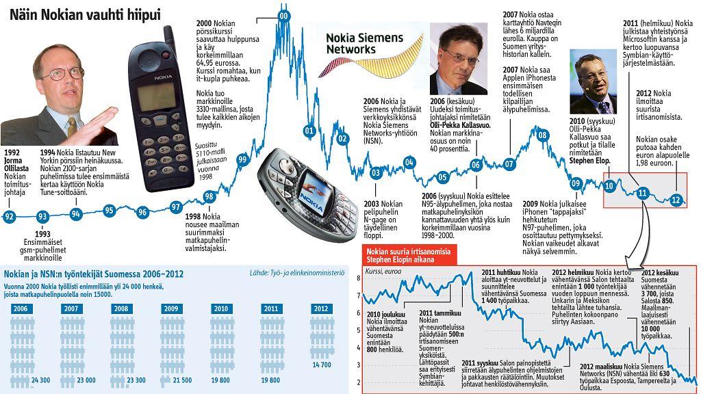Osake Nokia