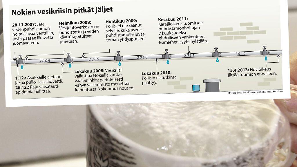 Nokian Vesikriisi