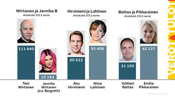 Verotiedot 2013 vertailussa: Toni Wirtanen ja Jannika B, Aku Hirviniemi ja Niina Lahtinen, Valtteri Bottas ja Emilia Pikkarainen.