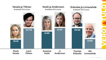 Verotiedot 2013 vertailussa: Paula Vesala ja Lauri Ylönen, Susanna Koski ja Li Andersson, Tuomas Enbuske ja  Aki Linnanahde.