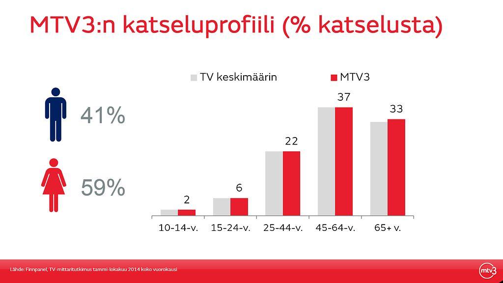Ava tv kanava