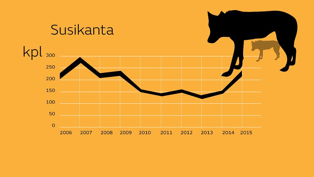 Susikanta Suomessa