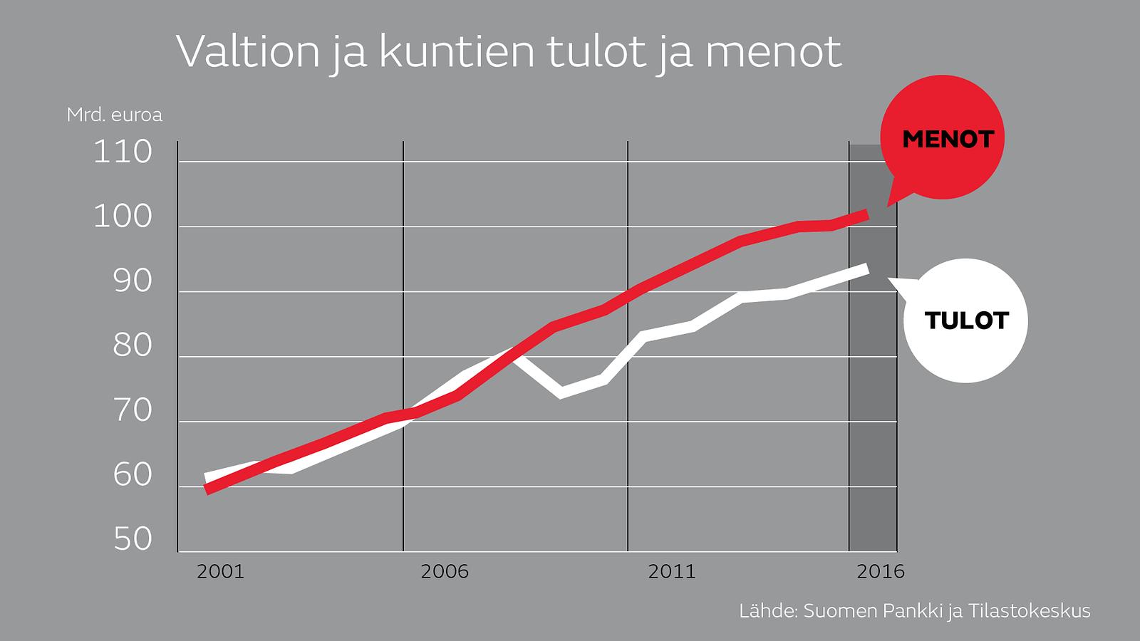 Suomen Verotulot