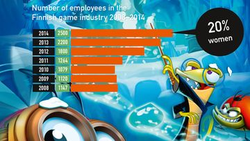 Työntekijöiden määrä Suomen peliteollisuudessa 2008 - 2014. Lähde: Neogames, Kuva: Seriously / Best Friends