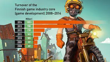 Suomen peliteollisuuden liikevaihto 2008 - 2014. Lähde: Neogames, Kuva: Redlynx / Trials Fusion