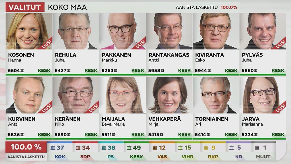 Kansanedustajat Perussuomalaiset