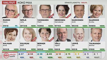 Kansanedustajat Vaalipiireittäin