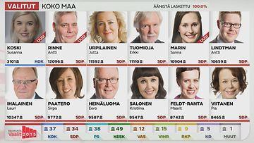 kansanedustajat puolueittain