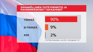 Putin ja Venäjä kysely kesäkuu 2015