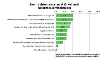 Renkaiden ominaisuudet, joita suomalaiset arvostavat.