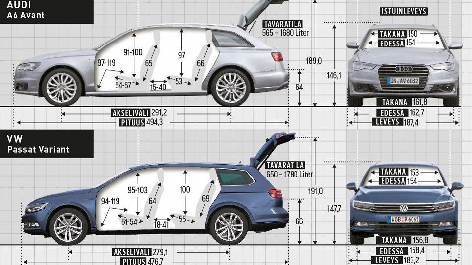 Vertailu Herkullinen Luokkataistelu Audi A6 Vs Vw