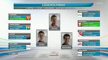 Unkarin GP:n vedonlyönti