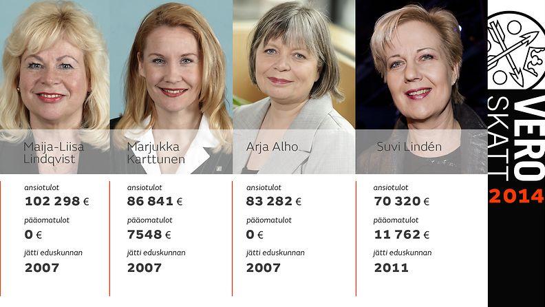Sopeuttamiseläke kansanedustajat Verovuosi 2014