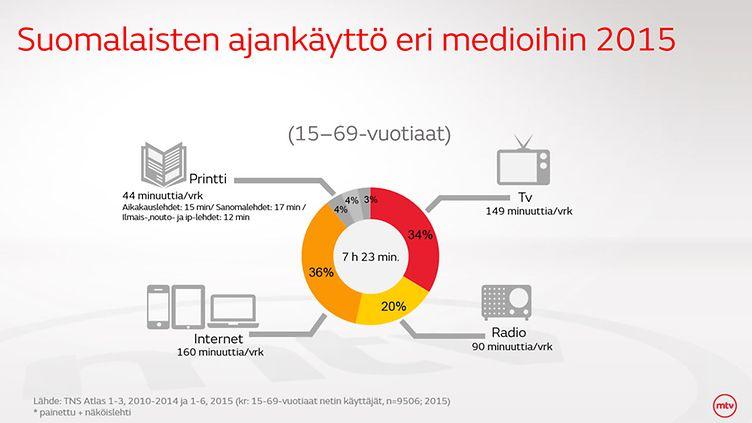 Suomalaisten mediakäyttö 2015