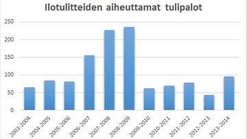 tilasto_tulipalo
