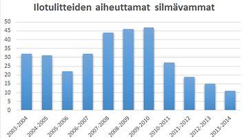 tilasto_silmävamma