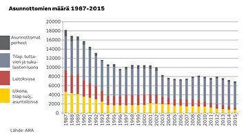 Asunnottomat tilasto ARA