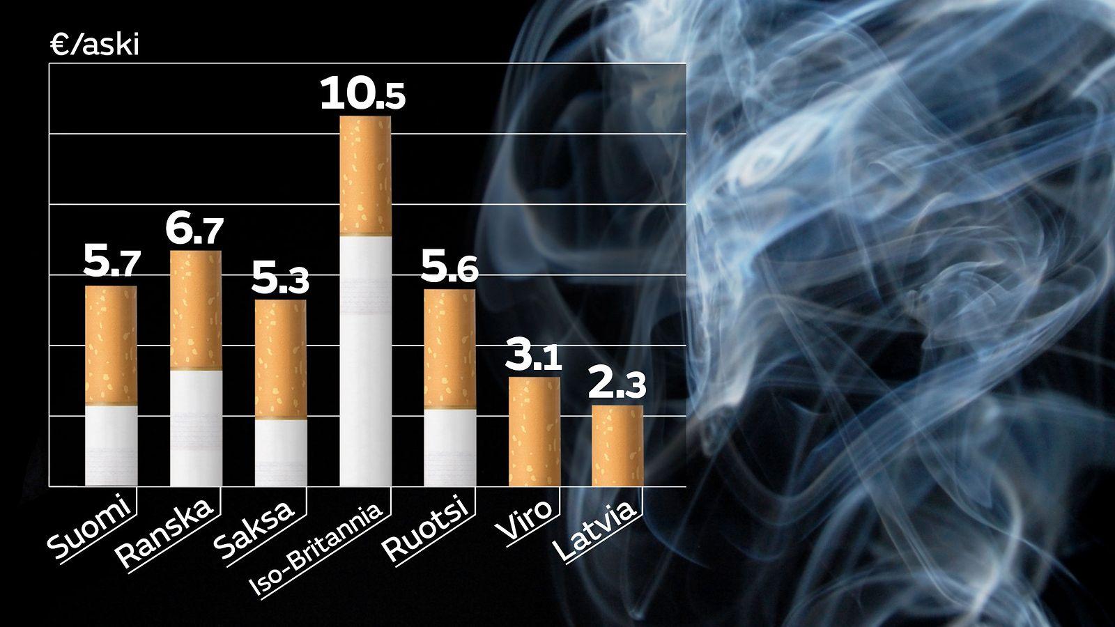 Tupakka Hinnat
